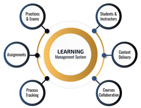 learningsystem